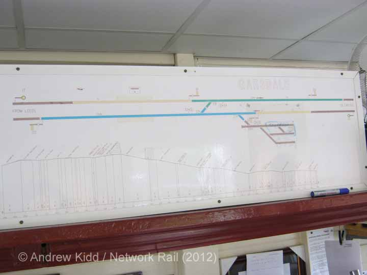 Garsdale Signal Box Interior: Track layout diagram